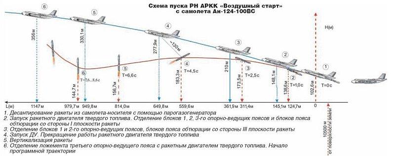 Рис.4 Траектория полётов самолёта и ракеты после разделения.