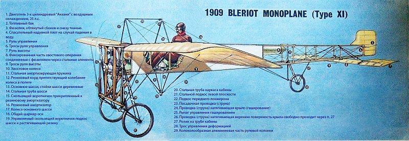 Блерио XI