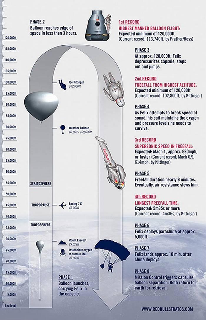 Схема рекордного полёта Ф. Баумгартнера. Фото из интернета
