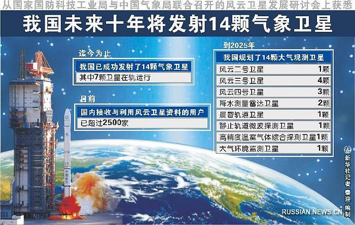 Программа запуска китайских спутников