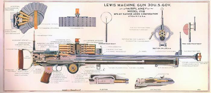 Пулемёт Льюиса модели 1918 г. калибра 7,62 мм