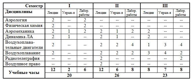 Таблица курсов воздухоплавания