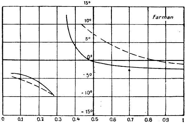 Изменение положения центра тяжести профиля крыла аэроплана «Ф-4»