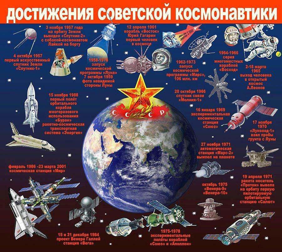 Достижения советской космонавтики